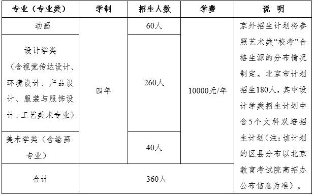 北京工业大学2016年艺术类专业招生计划