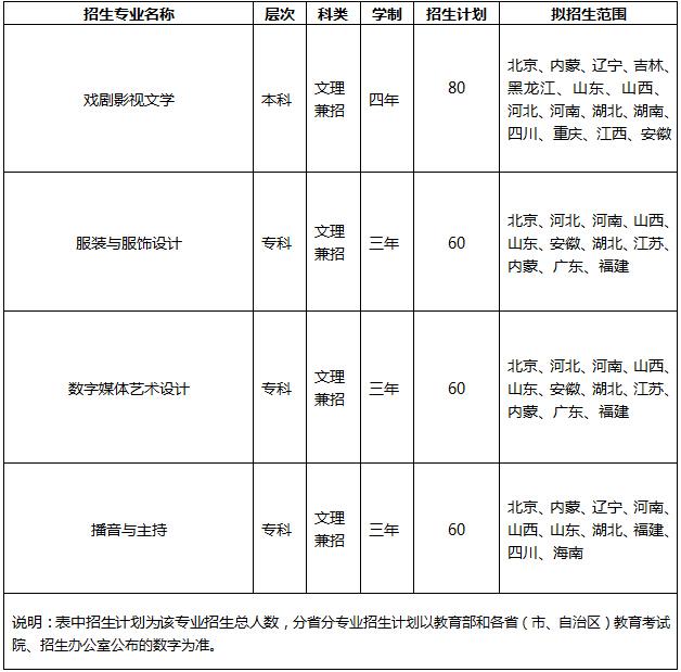 中国劳动关系学院2016年艺术类专业招生计划