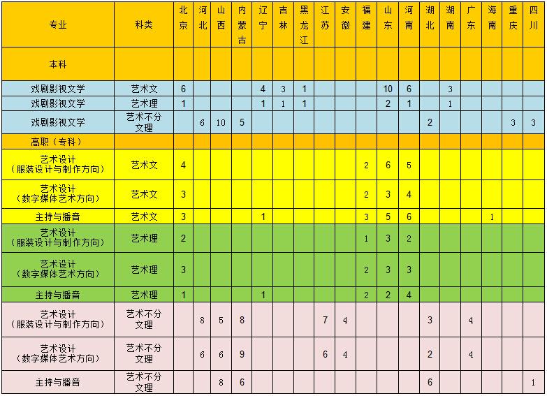 中国劳动关系学院2014年艺术类专业分省招生计划统计表
