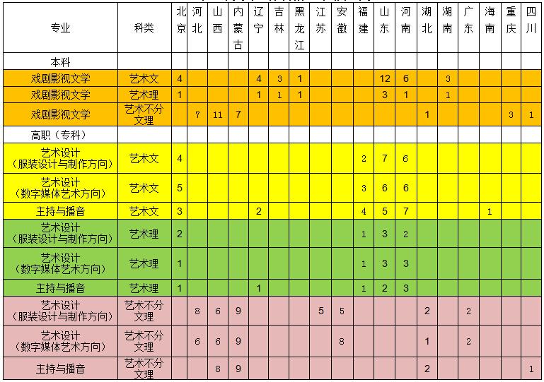 中国劳动关系学院2015年艺术类专业分省招生计划统计表