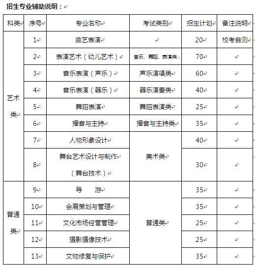 天津艺术职业学院2016年招生简章
