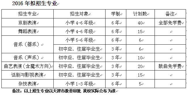 天津艺术职业学院2016年(中专层次)招生简章