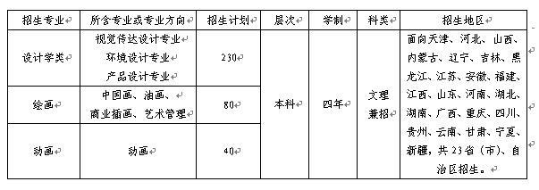天津商业大学2016年艺术类专业招生计划