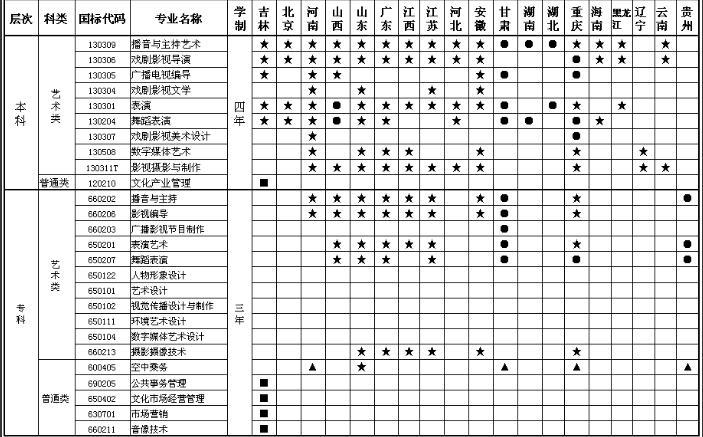 四川电影电视学院2016年招生省份专业一览表