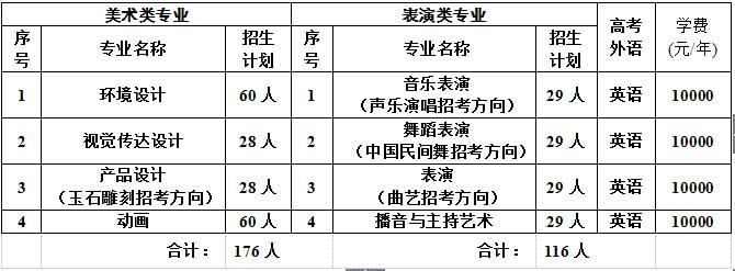 辽宁科技大学2016年艺术类专业招生计划