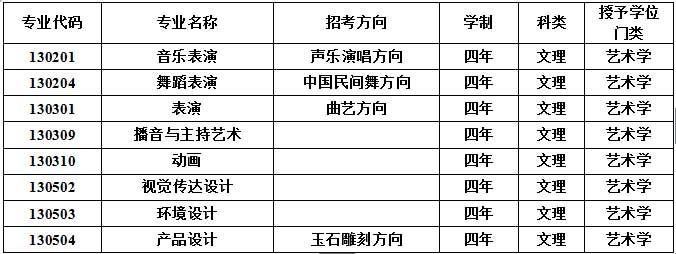 辽宁科技大学2016年艺术类专业设置说明