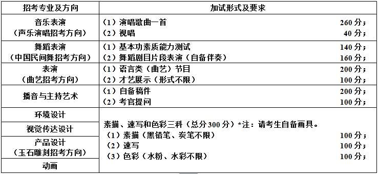 辽宁科技大学2016年艺术类专业加试形式及要求