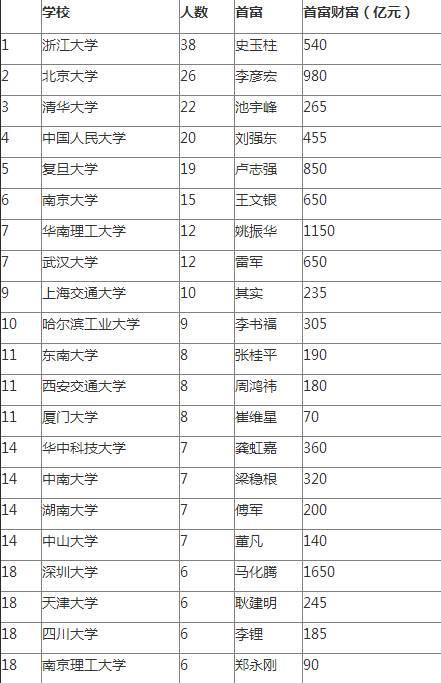 中国一半富豪没上大学 富豪校友榜浙大意外第一