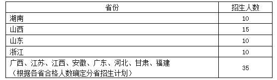 绍兴文理学院2017年书法学(师范)本科专业招生计划