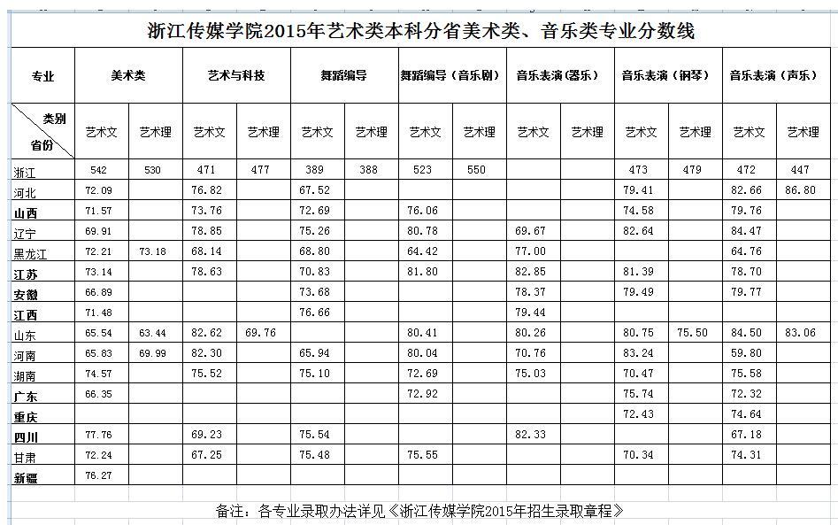 浙江传媒学院2015年艺术类本科分省美术类、音乐类专业分数线