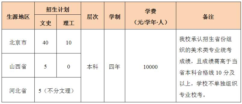 北京农学院2016年环境设计专业招生计划及地区表