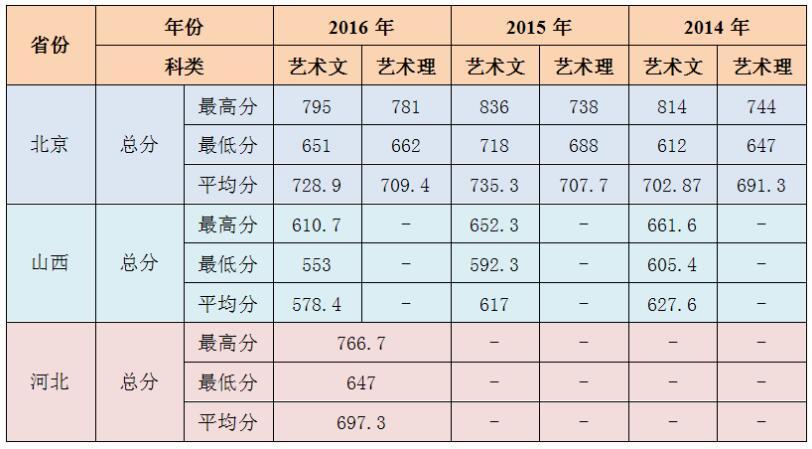 北京农学院环境设计专业2014-2016年录取分数