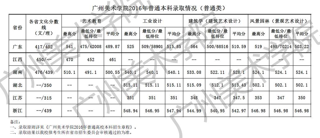 广州美术学院2016年普通本科录取分数线2