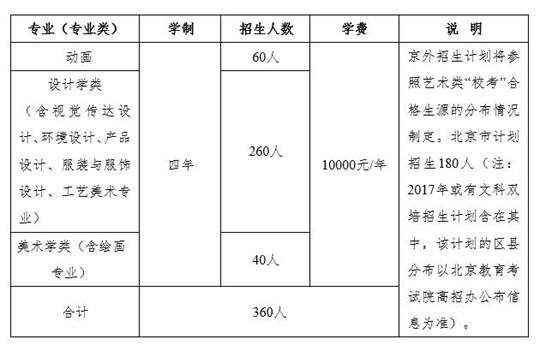 北京工业大学2017年艺术类专业招生计划
