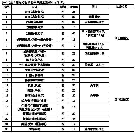 上海戏剧学院2017年本科招生计划
