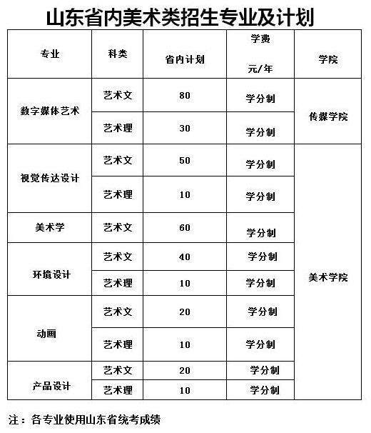 临沂大学2017年艺术类专业招生简章