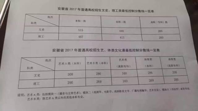 安徽2017年高考录取分数线:一本文科515理科487