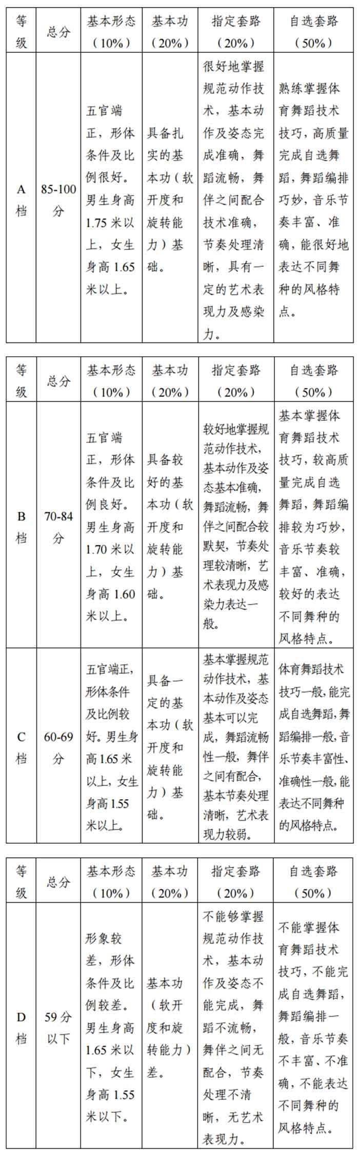 2018年天津市体育舞蹈专业统考考试大纲