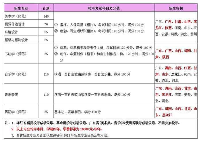 岭南师范学院2018年艺术类招生计划考试科目及招生范围