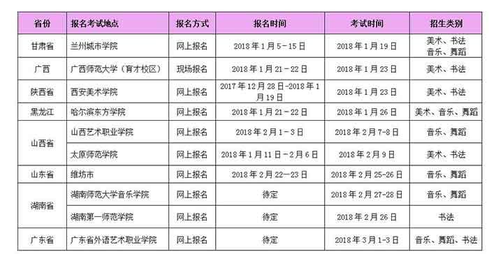岭南师范学院2018年艺术类专业报名考试时间与地点