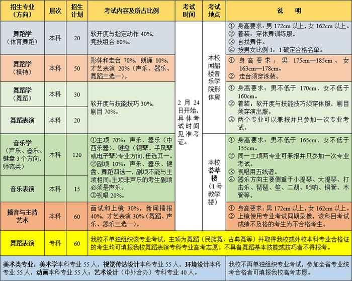 潍坊学院2018年山东省艺术类专业招生简章