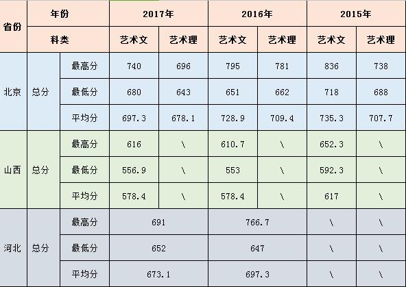 北京农学院环境设计专业2015-2017年录取分数