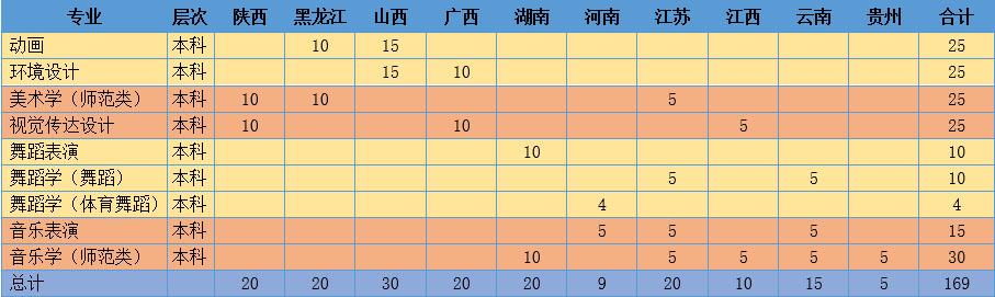 潍坊学院2018年外省艺术类专业招生简章