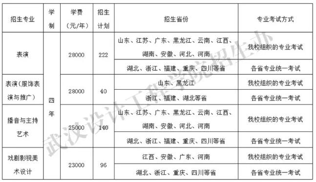 武汉设计工程学院2018年艺术类专业招生计划与范围