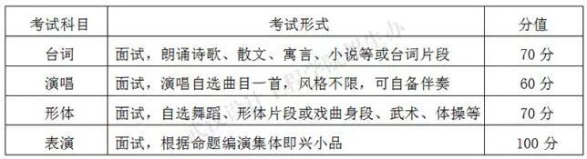 武汉设计工程学院2018年表演专业考试科目及分值