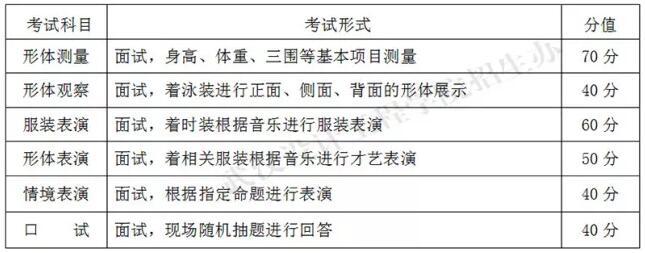 武汉设计工程学院2018年表演(服饰表演与推广)专业考试科目及分值