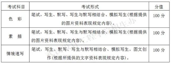武汉设计工程学院2018年戏剧影视美术设计专业考试科目及分值