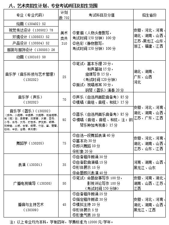 南昌大学2018年艺术类专业考试科目