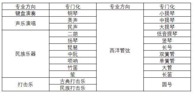 东北大学2018年艺术类专业招生简章