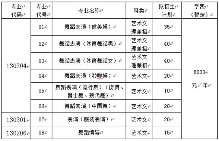 山东体育学院2018年艺术类专业招生计划