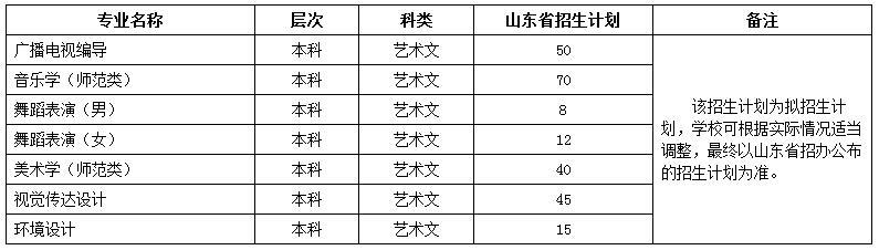 鲁东大学2018年艺术类专业招生简章