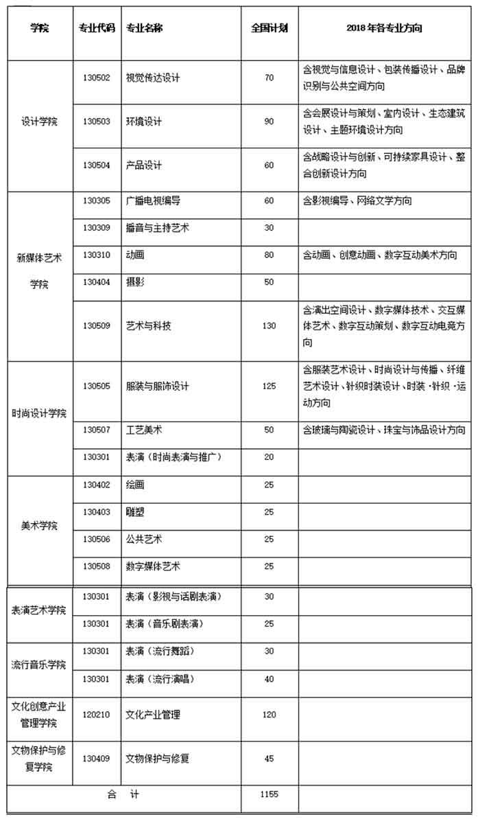 上海视觉艺术学院2018年本科招生简章