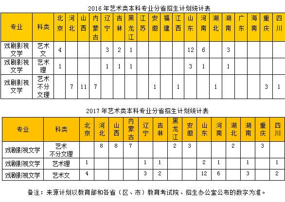 中国劳动关系学院2018年戏剧影视文学专业招生简章