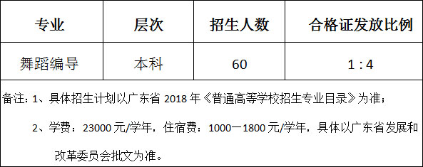 广东海洋大学寸金学院2018年舞蹈编导专业校考招生简章(广东)