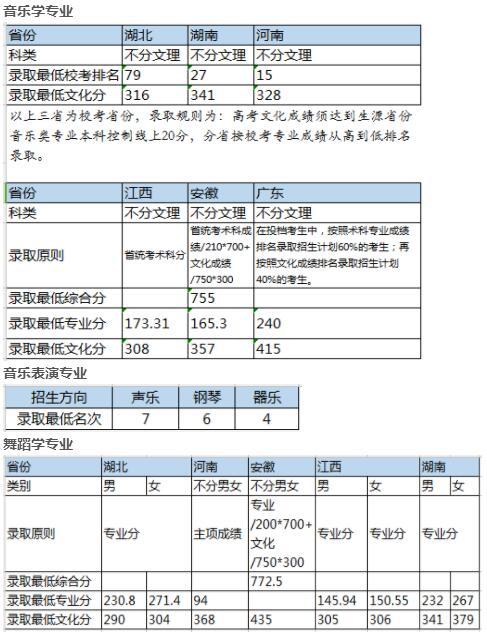 华中师范大学2017年音乐舞蹈专业录取分数线