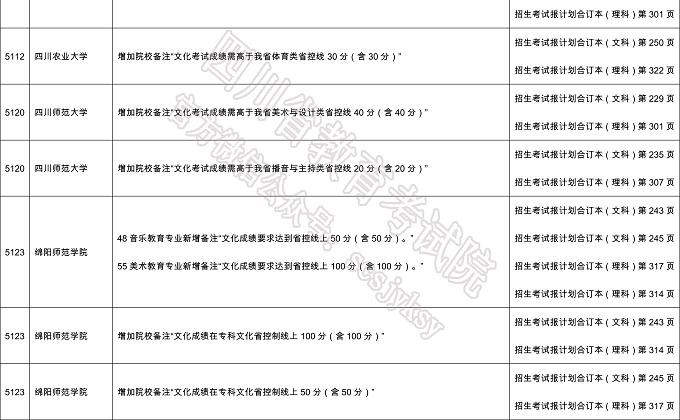 四川高考艺体类志愿填报28日截止 部分高校招生计划调整