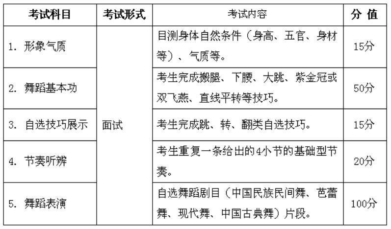 2019年安徽舞蹈类统考考试说明(模块四)
