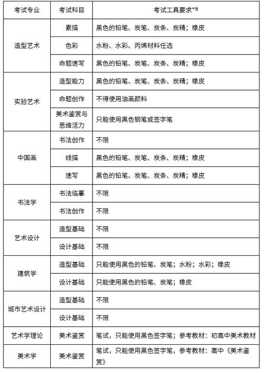 中央美术学院2019年本科考试工具材料要求