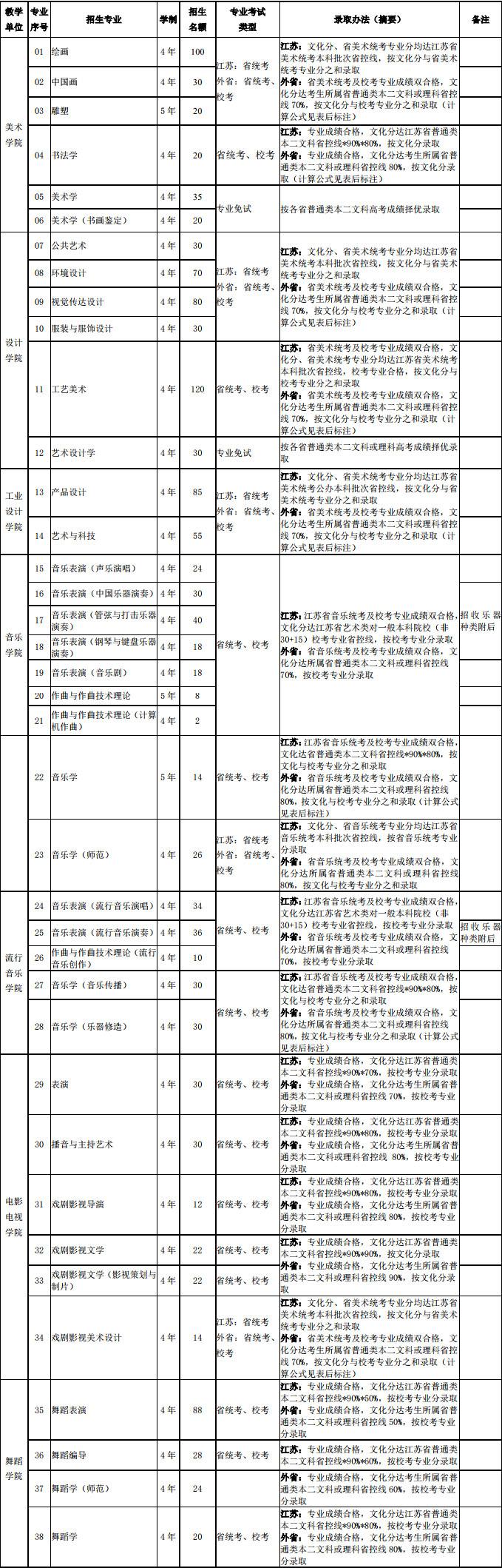 南京艺术学院2019年本科招生简章