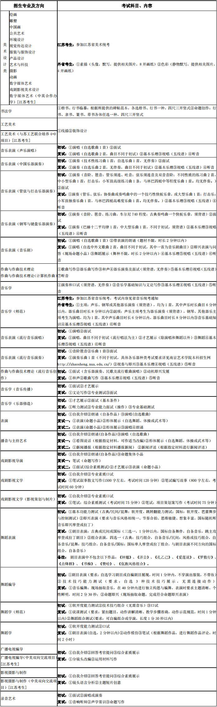 南京艺术学院2019年本科考试科目及内容