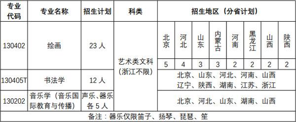 北京语言大学2019年艺术类本科招生简章
