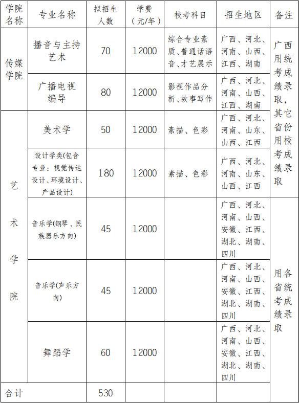 广西民族大学2019年艺术类专业招生简章