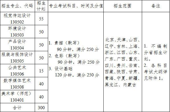 江南大学2019年美术设计类专业本科招生简章