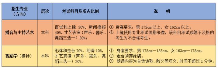 潍坊学院2019年艺术类专业招生简章
