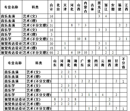 中北大学2019年艺术类本科招生简章