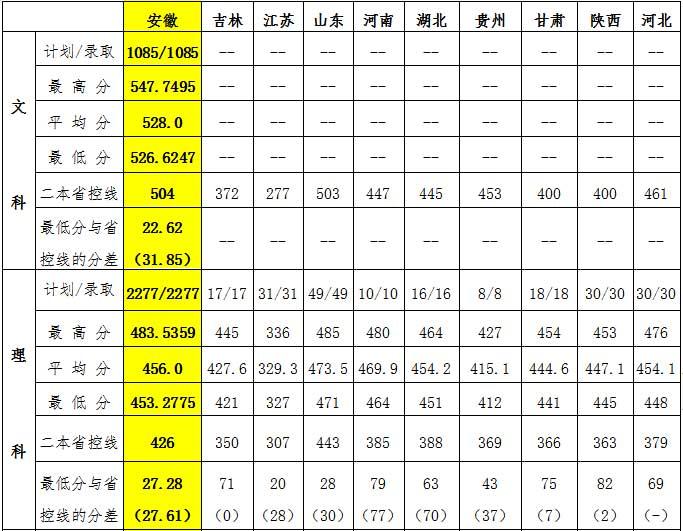 宿州学院2019年普招各省录取控制线